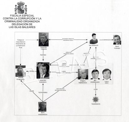 Document from the Anti-Corruption prosecutor into the links between Torshin and mafioso Romanov.