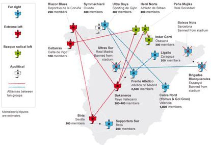 Graphic: Spain's radical soccer fan groups and their relationships.