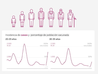 The latest coronavirus wave in Spain: what the statistics tell us so far