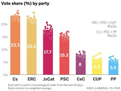 EL PAÍS used a complex statistical model to predict the outcome of the election.