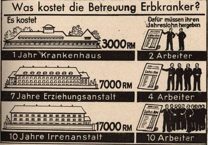 "This Nazi propaganda, titled ""How much does the care of hereditary disease cost?"" compares the annual cost of a sick person with workers' salaries: ""One year of hospital: the annual salary of two workers; seven years of hospital: the annual salary of seven workers; 10 years in an asylum: the annual salary of 10 workers."""