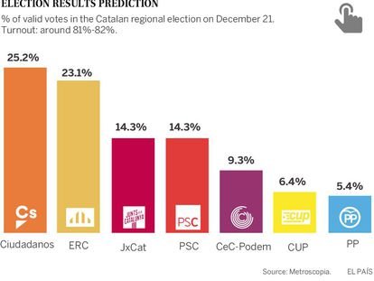 Anti-independence parties close to victory in Catalan election: poll