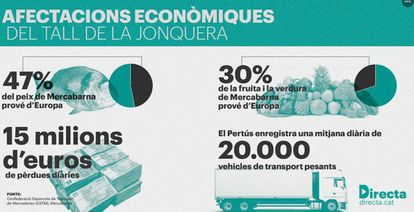 The CETM warns about the effects of one day of road blocks at La Jonquera.