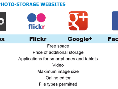 Is Flickr's one terabyte offer enough to beat the competition?