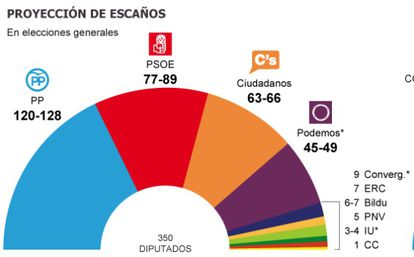 A graphic showing the number of seats each party would win according to the latest CIS poll.