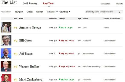 The Forbes list.