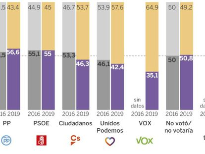 Voting numbers according to gender: yellow for men and purple for women.