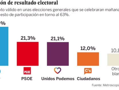 The latest voter forecast for a general election in Spain.