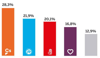 Voter intention poll results from Metroscopia.