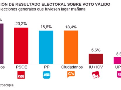 The latest Metroscopia poll showing voter intention among Spaniards, if general elections were to be held tomorrow.