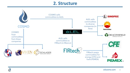 Presentation in which Leal's consortium explains the operations between their own and other companies.